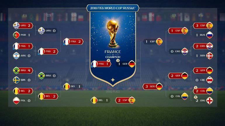 Fifa 18 - FIFA 18 previu eliminação do Brasil para a Bélgica nas ... 8be94cd835130